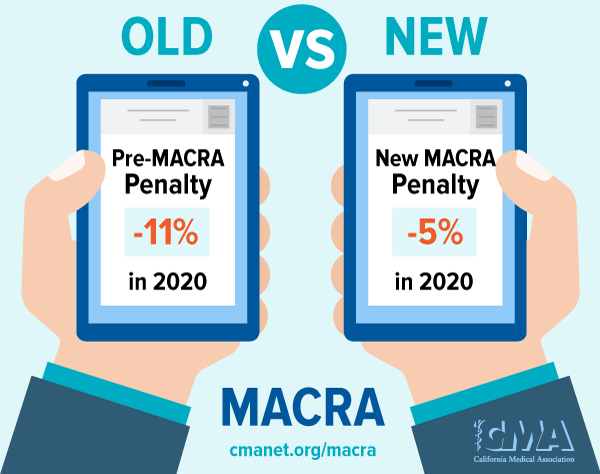 MACRA before and after